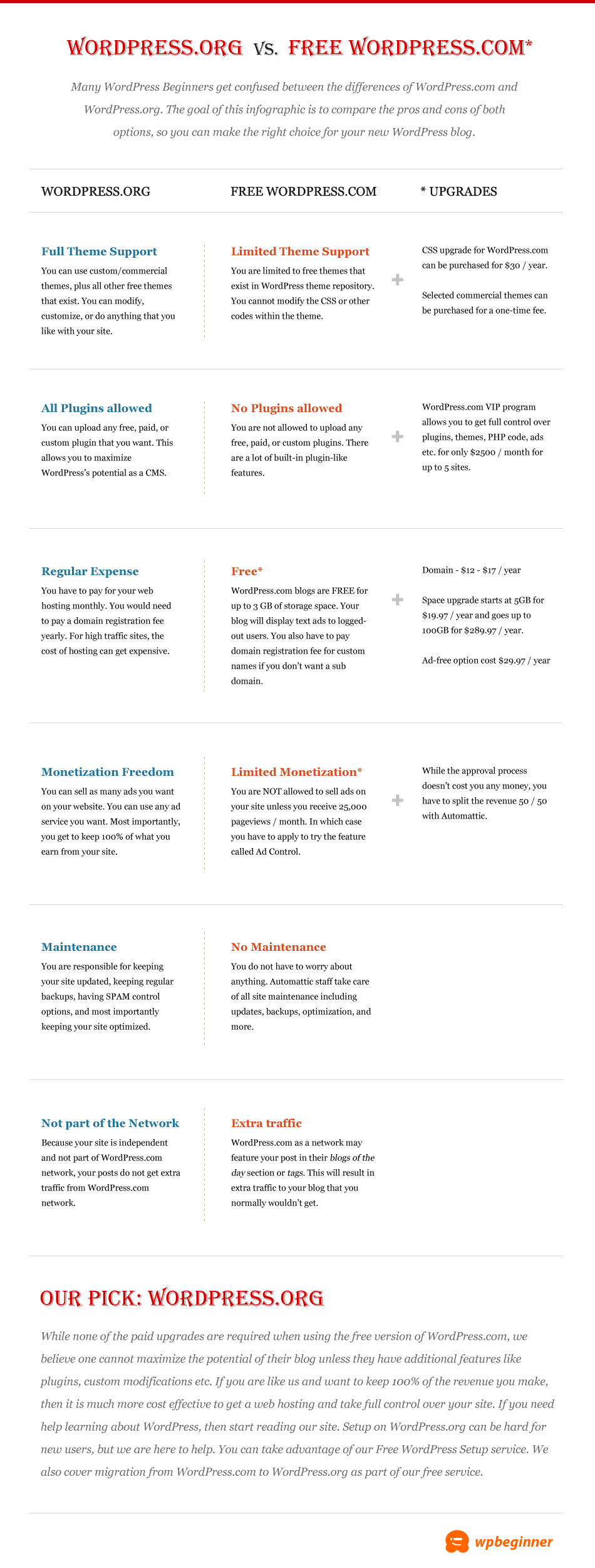 Self Hosted WordPress.org vs. Free WordPress.com [Infograph]