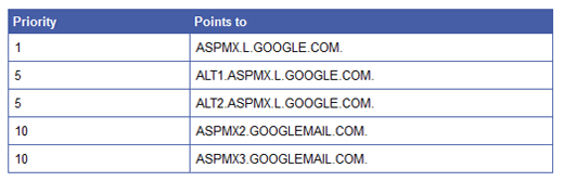 MX records for Google Apps