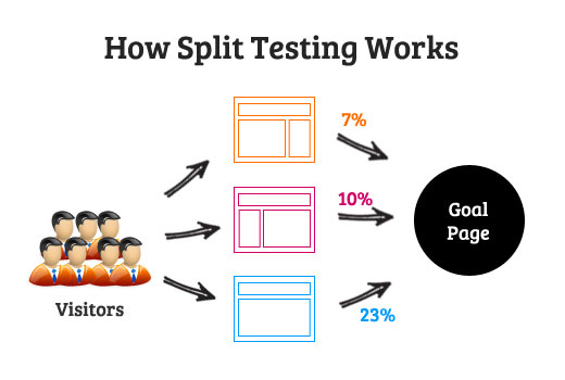 How Split Test Works