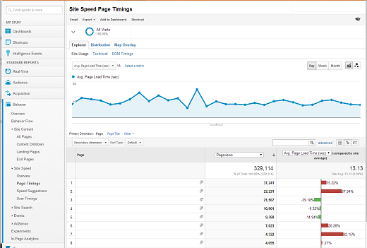 Checking site speed in Google Analytics