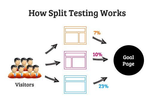 How Split Test Works