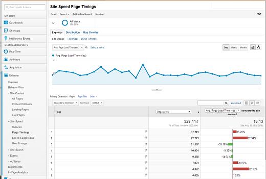 Checking site speed in Google Analytics