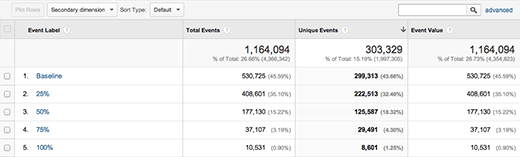 Viewing Scroll Depth data in Google Analytics