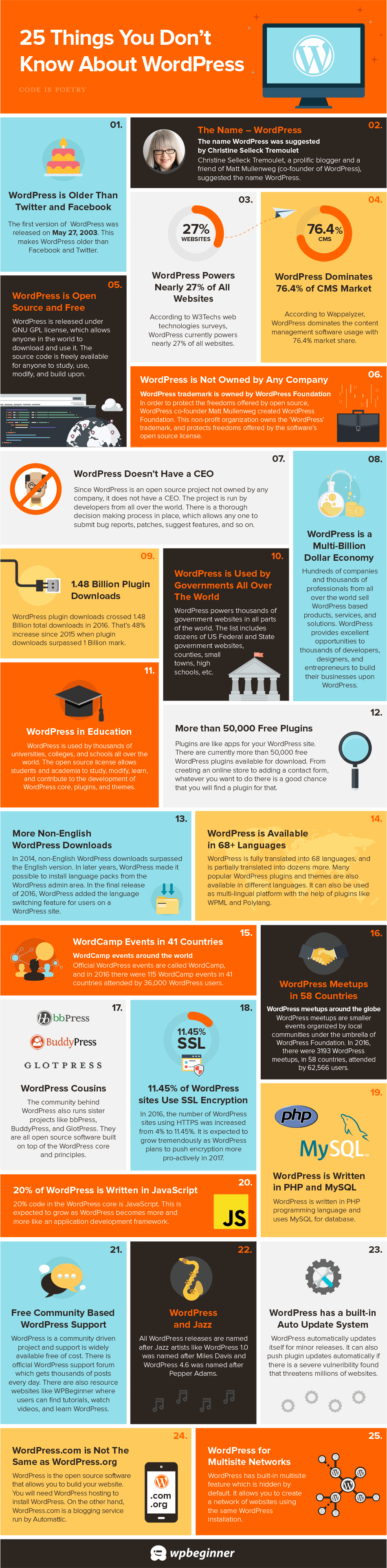 WordPress: Stats and Facts You Need to Know [Infographic]