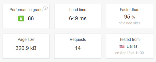 Speed test results for SiteGround