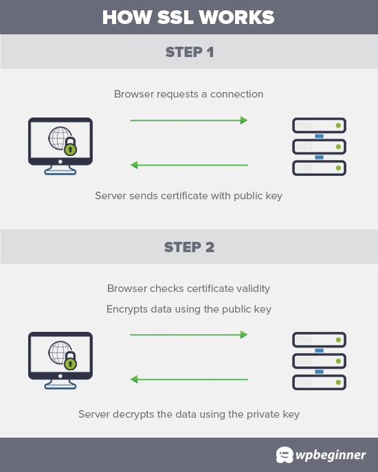 What is a SSL Certificate (and Why You Need One