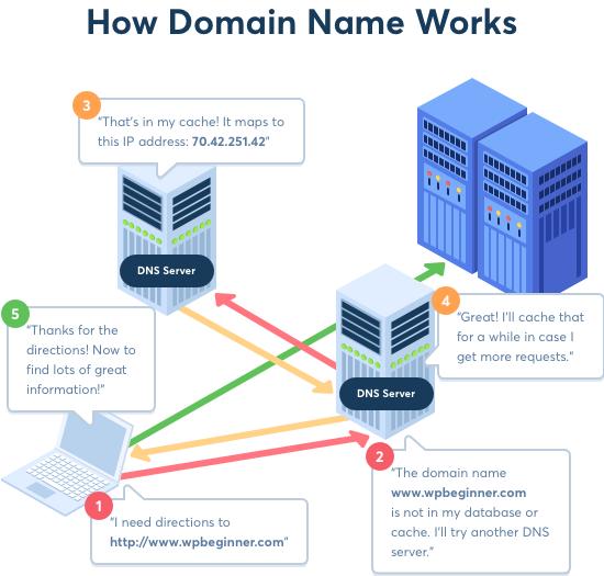 Come funzionano i nomi di dominio e DNS