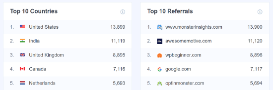 Top Countries and Top Referrals Report