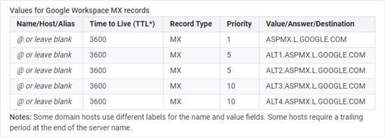 Een lijst met de MX-records van Google