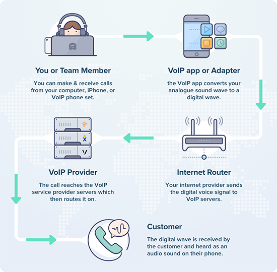 How VoIP works Behind the Scenes
